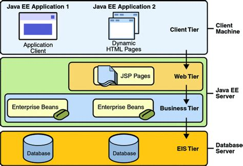 Create a Java EE Web Application using the Glassfish Server