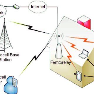 (PDF) Technical challenges in femtocell network