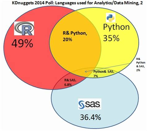R tops KDNuggets data analysis software poll for 4th