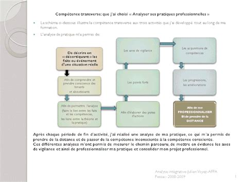 Analyse Intégrative durant ma formation à l'AFPA