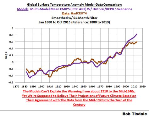 Global temperatures have become so hot that even the