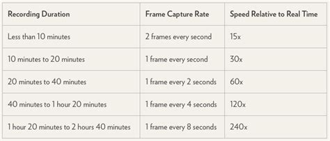 The secret behind the time-lapse function in the iOS 8