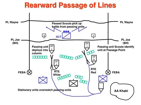 PPT - Passage of Lines PowerPoint Presentation, free