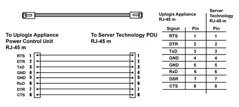 Serial Port Pinouts - Local Manager User Guide