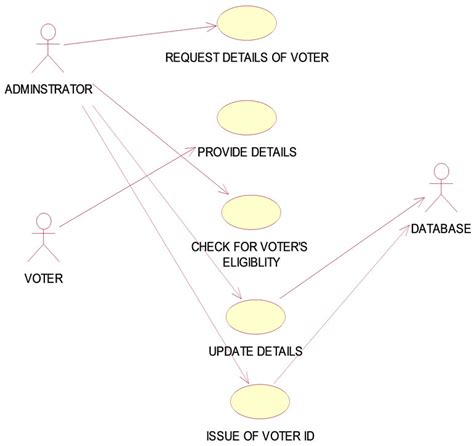 Secured Electronic Voting Protocol Using Biometric