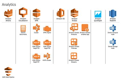 AWS Architecture Diagrams Solution   ConceptDraw