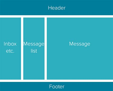 Laying Out A Flexible Future For Web Design With Flexbox