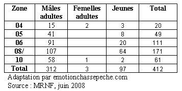 Statistiques chasse aux dindons sauvages