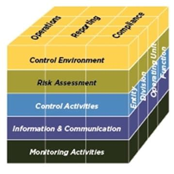 Updated COSO internal control framework has implications
